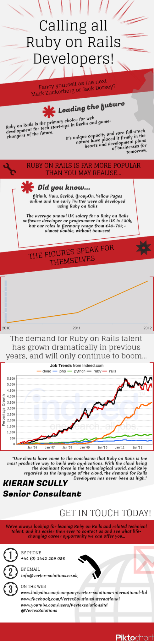 Infogram on Ruby on Rails professionals.